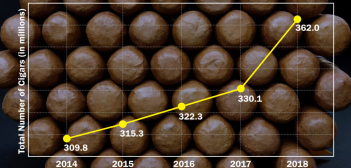 2018 Best Year For Handmade Cigar Imports Since 1997!